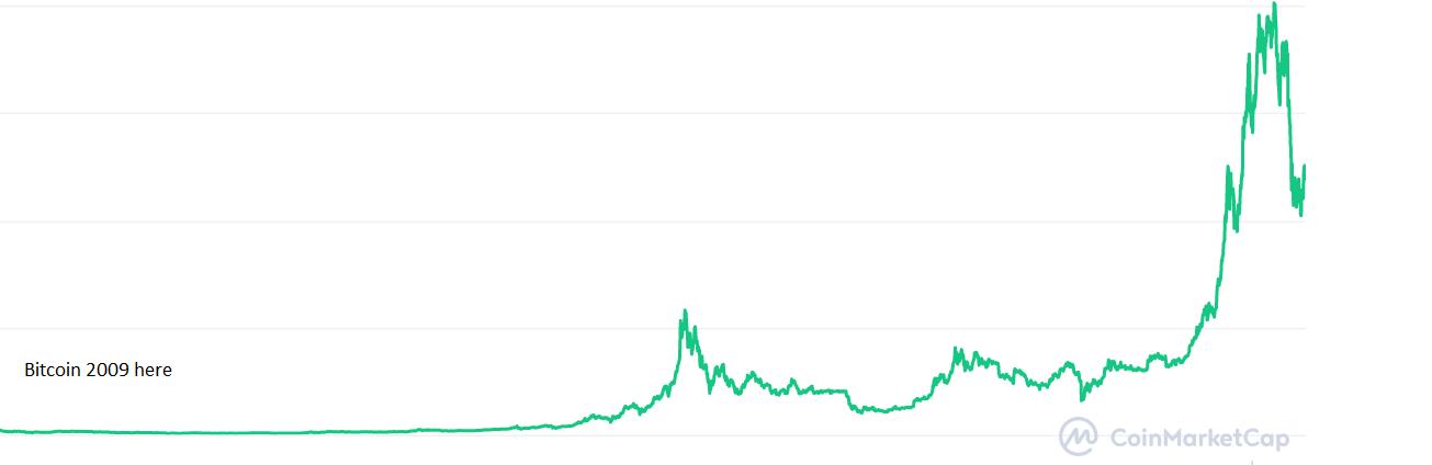Bitcoin 2009.png