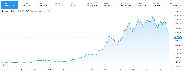 bitcoin-kurs-wykres.png